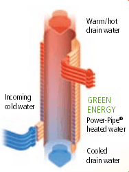 drain water heat recovery