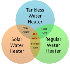 Comparing a Tankless