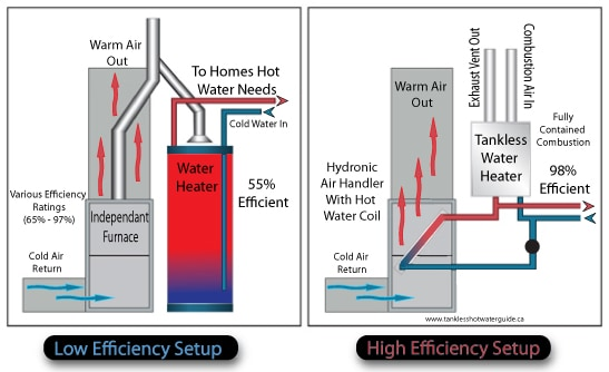 home heating with a tankless