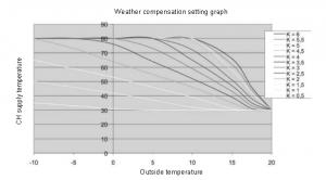 boiler compensation graph