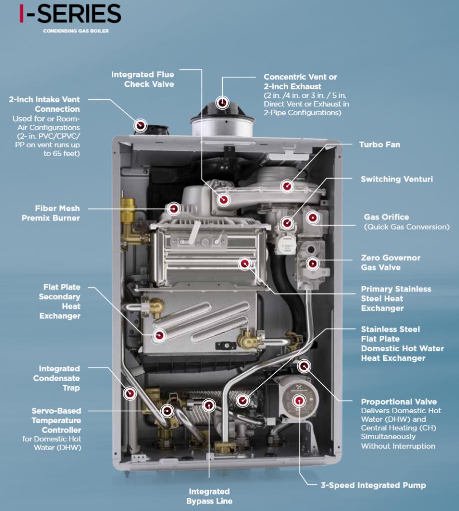 Displays the inside of a Rinnai combi boiler
